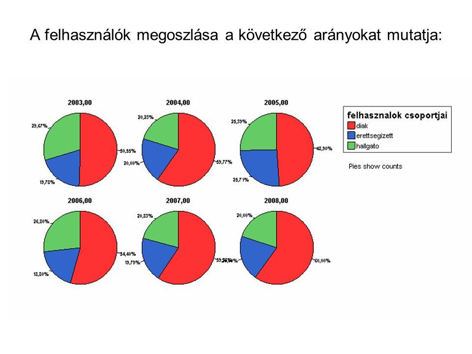A felhasználók megoszlása a következő arányokat mutatja: