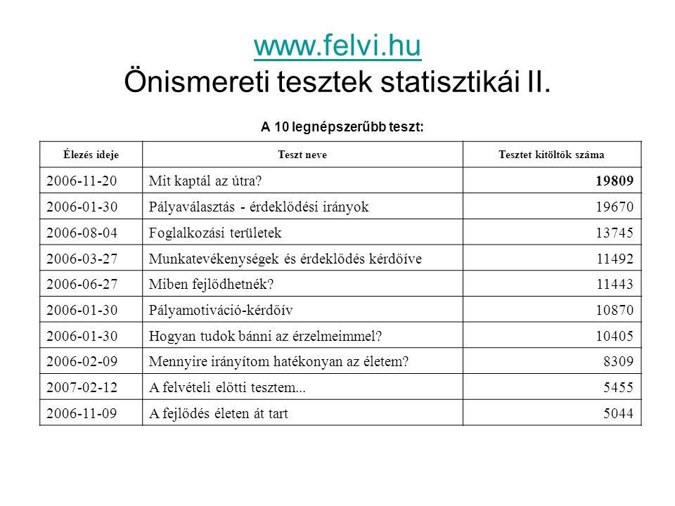www.felvi.hu www.felvi.hu Önismereti tesztek statisztikái II. A 10 legnépszerűbb teszt: Élezés idejeTeszt neveTesztet kitöltők száma 2006-11-20Mit kap
