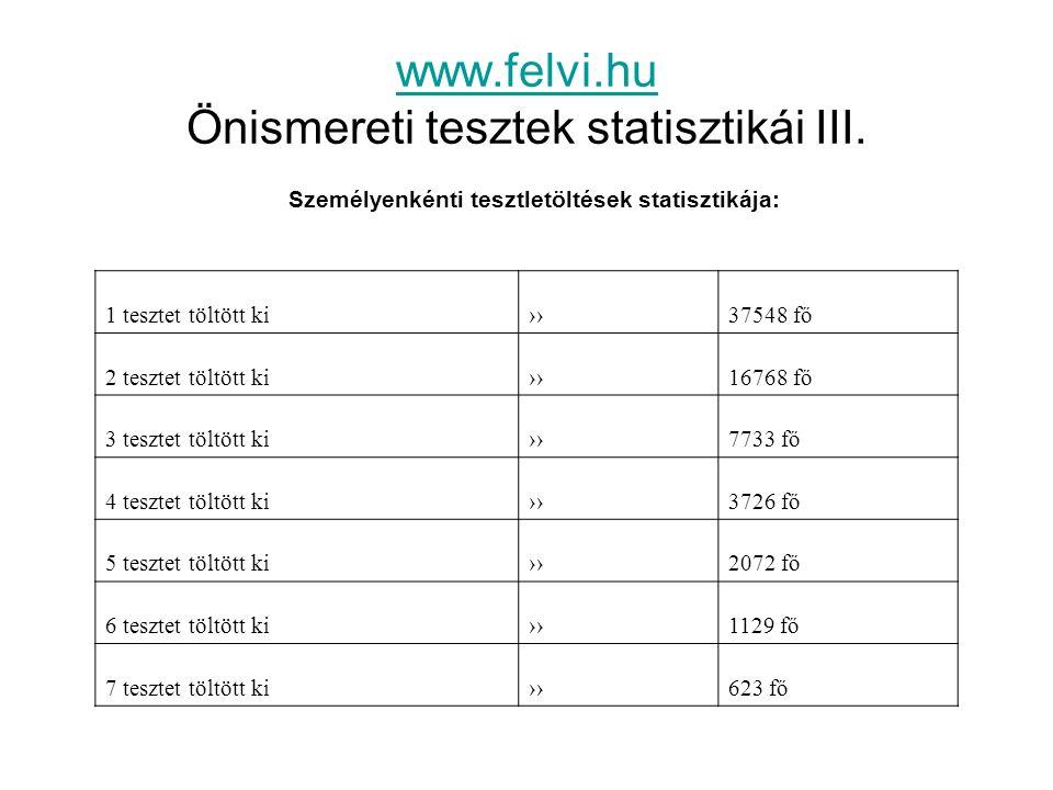 www.felvi.hu www.felvi.hu Önismereti tesztek statisztikái III. Személyenkénti tesztletöltések statisztikája: 1 tesztet töltött ki ››37548 fő 2 tesztet