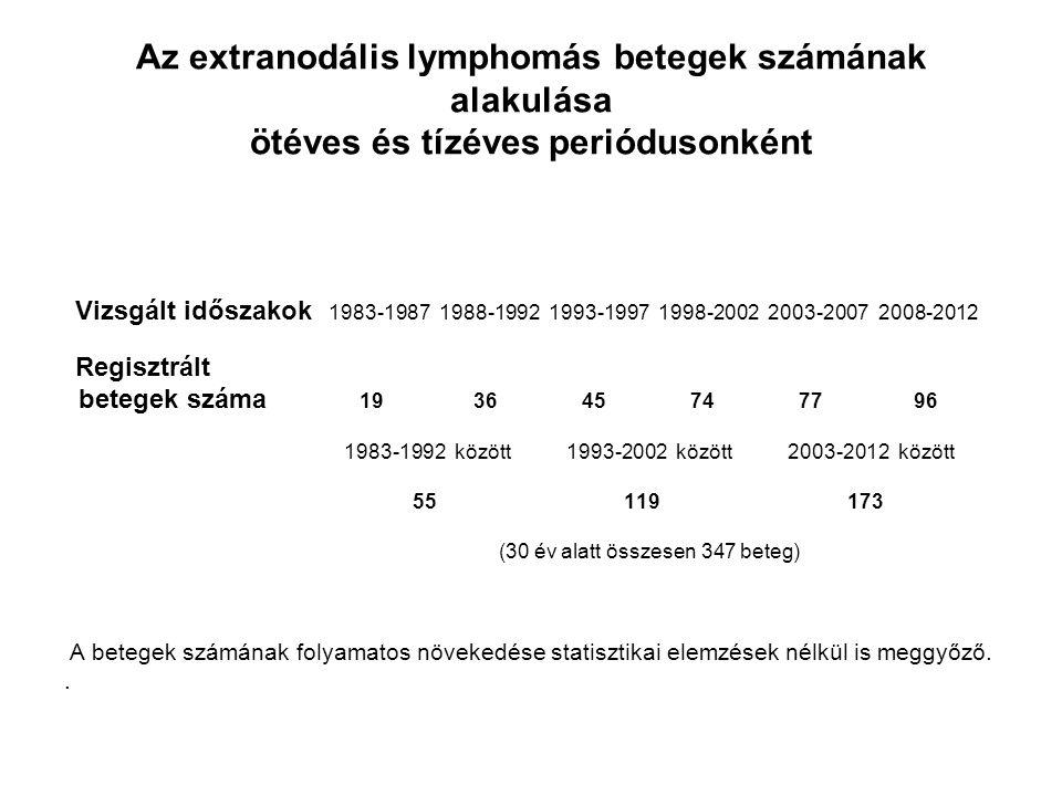 Az extranodális lymphomás betegek számának alakulása ötéves és tízéves periódusonként Vizsgált időszakok 1983-1987 1988-1992 1993-1997 1998-2002 2003-2007 2008-2012 Regisztrált betegek száma 19 36 45 74 77 96 1983-1992 között 1993-2002 között 2003-2012 között 55 119 173 (30 év alatt összesen 347 beteg) A betegek számának folyamatos növekedése statisztikai elemzések nélkül is meggyőző..