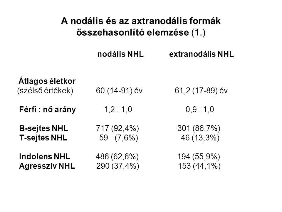 A nodális és az axtranodális formák összehasonlító elemzése (1.) nodális NHL extranodális NHL Átlagos életkor (szélső értékek) 60 (14-91) év 61,2 (17-89) év Férfi : nő arány 1,2 : 1,0 0,9 : 1,0 B-sejtes NHL 717 (92,4%) 301 (86,7%) T-sejtes NHL 59 (7,6%) 46 (13,3%) Indolens NHL 486 (62,6%) 194 (55,9%) Agresszív NHL 290 (37,4%) 153 (44,1%)