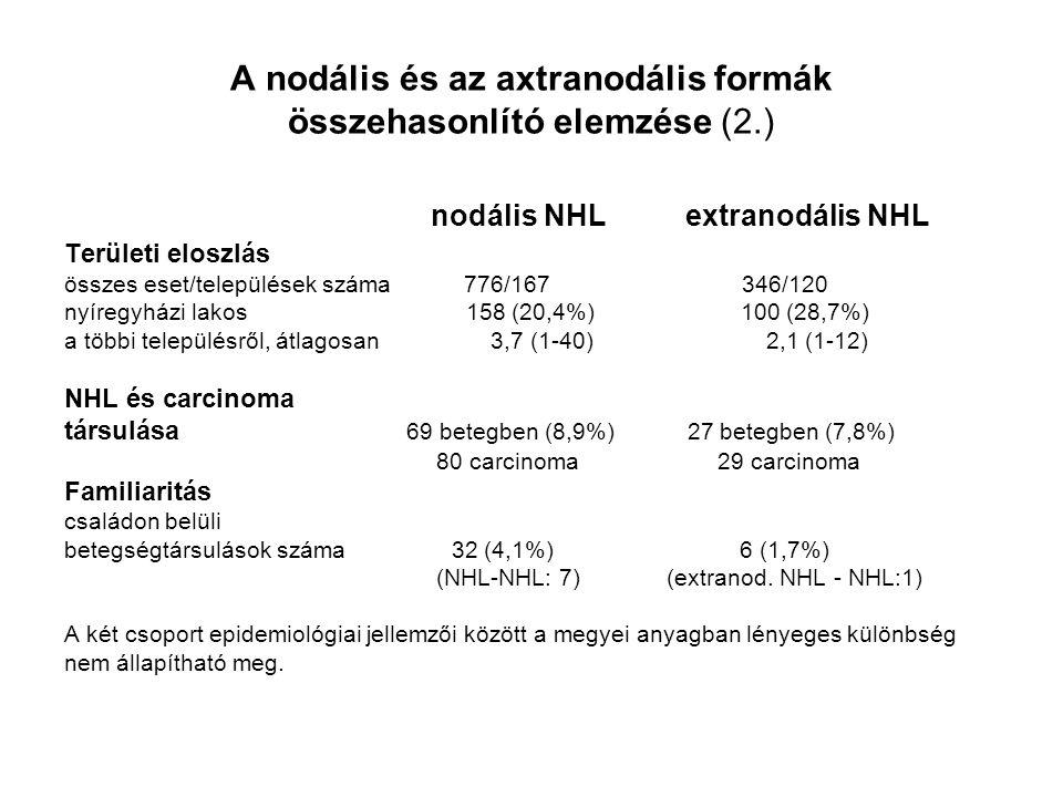 A nodális és az axtranodális formák összehasonlító elemzése (2.) nodális NHL extranodális NHL Területi eloszlás összes eset/települések száma 776/167 346/120 nyíregyházi lakos 158 (20,4%) 100 (28,7%) a többi településről, átlagosan 3,7 (1-40) 2,1 (1-12) NHL és carcinoma társulása 69 betegben (8,9%) 27 betegben (7,8%) 80 carcinoma 29 carcinoma Familiaritás családon belüli betegségtársulások száma 32 (4,1%) 6 (1,7%) (NHL-NHL: 7) (extranod.