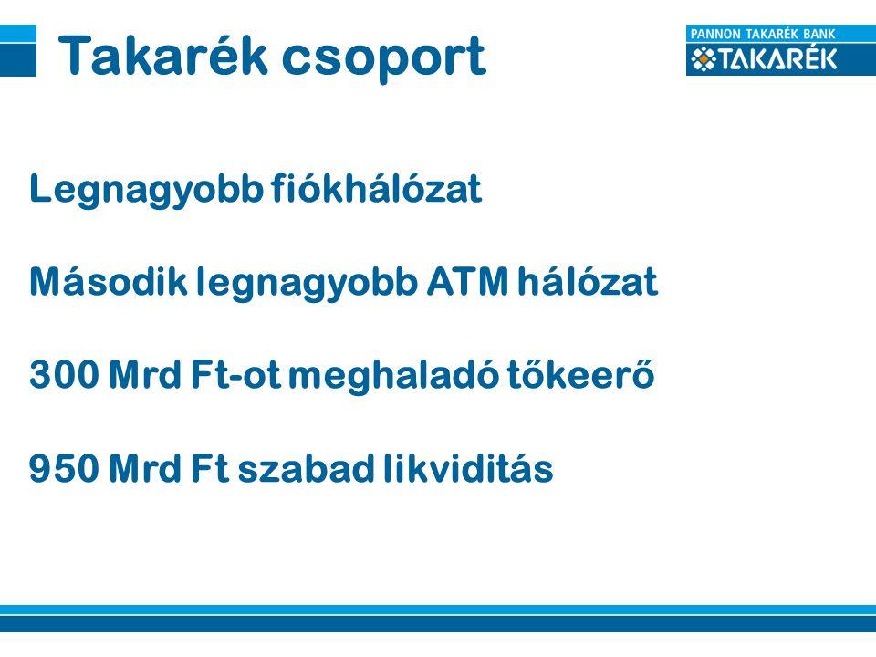Takarék csoport Legnagyobb fiókhálózat Második legnagyobb ATM hálózat 300 Mrd Ft-ot meghaladó t ő keer ő 950 Mrd Ft szabad likviditás