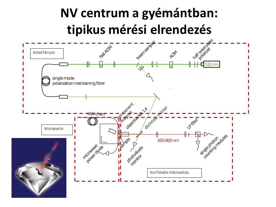 NV centrum a gyémántban: ODMR jelenség e-e- A 1 0 E ±1 1A11A1 3A23A2 3E3E + rezgés 1E1E E ±1 E 0 A 1, A 2 ±1 rezgési alsáv E ±1 A 1 0 D: nulltér-felhasadás mikrohullámú pulzus |±1> |0>  kontraszt a lumineszcenciában  optikailag detektált mágneses rezonancia Science 316 1312-1316 (2007) összefonódás az e-spin és több 13 C magspin között … de a felskálázás nehéz ahol a kiolvasás robosztus… N-donor
