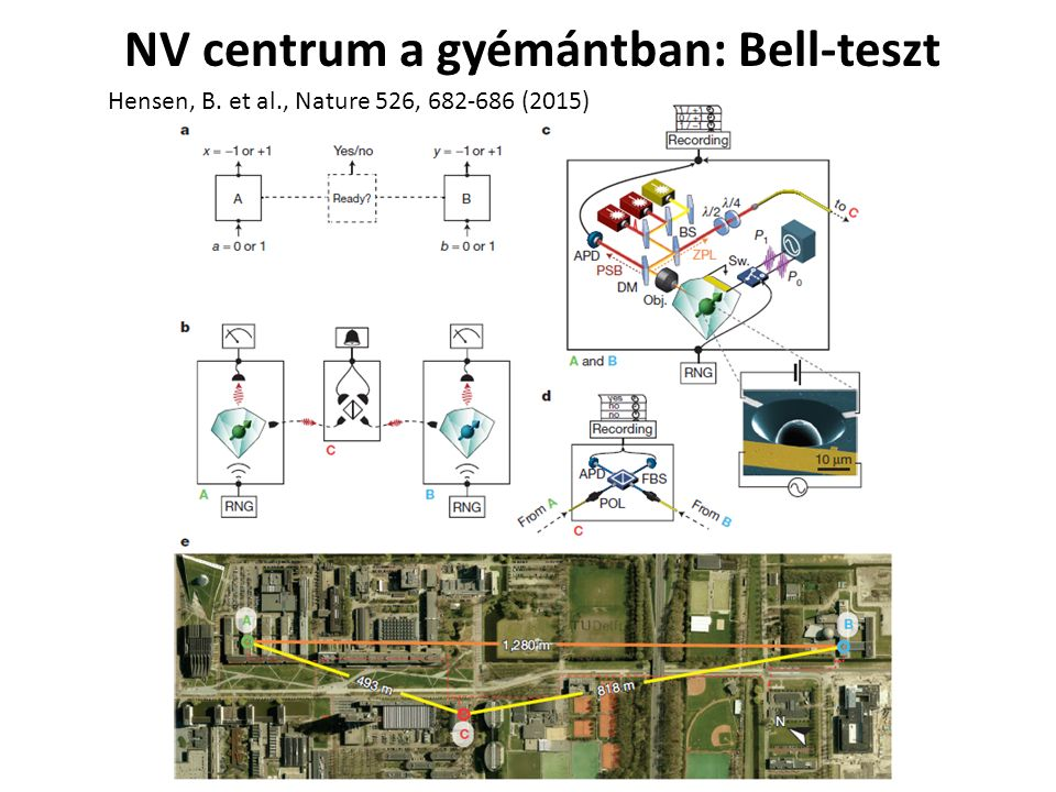 NV centrum a gyémántban: Bell-teszt Hensen, B. et al., Nature 526, 682-686 (2015)