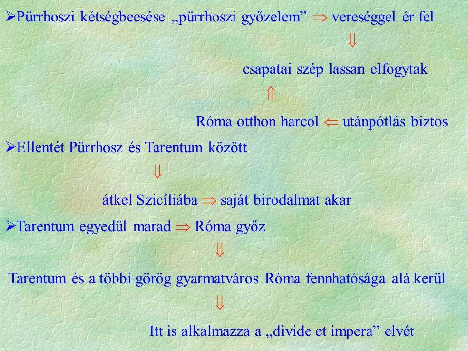 """ Pürrhoszi kétségbeesése """"pürrhoszi győzelem  vereséggel ér fel  csapatai szép lassan elfogytak  Róma otthon harcol  utánpótlás biztos  Ellentét Pürrhosz és Tarentum között  átkel Szicíliába  saját birodalmat akar  Tarentum egyedül marad  Róma győz  Tarentum és a többi görög gyarmatváros Róma fennhatósága alá kerül  Itt is alkalmazza a """"divide et impera elvét"""