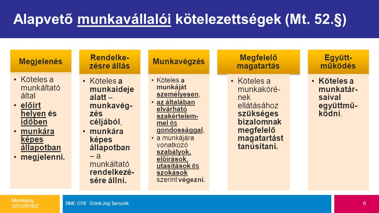 Alapvető munkavállalói kötelezettségek (Mt. 52.§) Munkajog, 2015/2016/2.