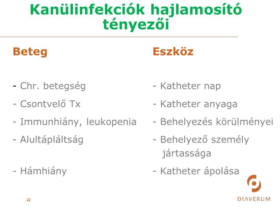 Kanülinfekciók hajlamosító tényezői 22 BetegEszköz - Chr.
