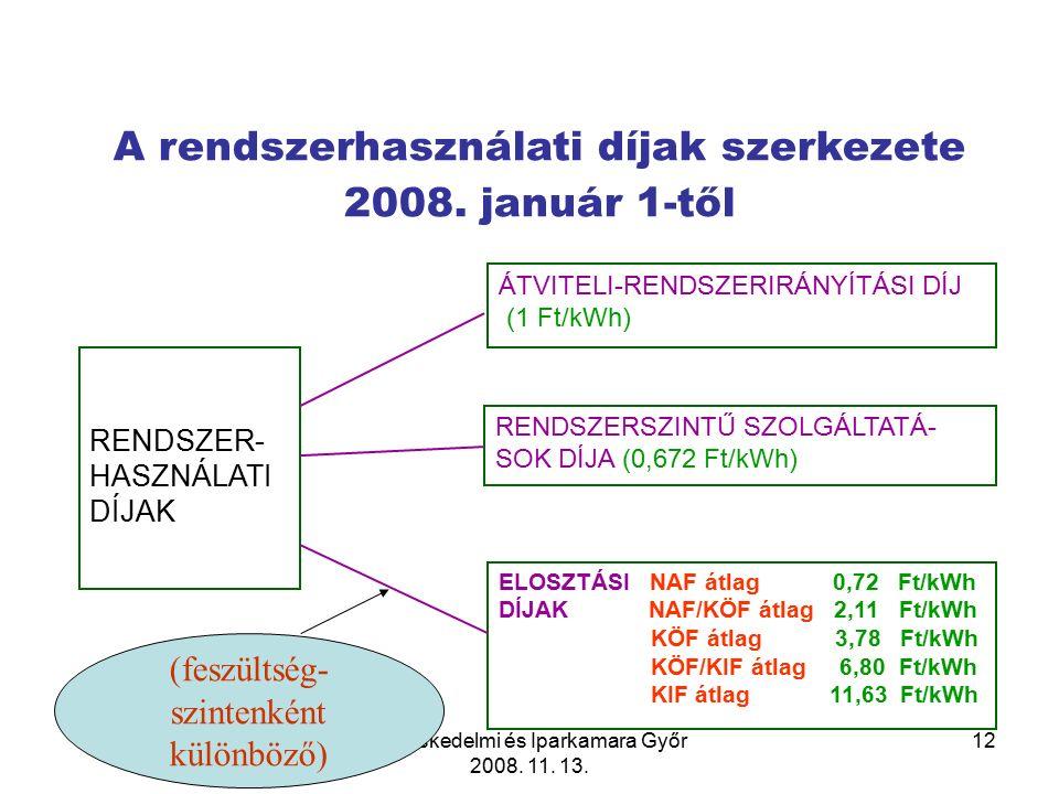 Kereskedelmi és Iparkamara Győr 2008. 11. 13. 12 A rendszerhasználati díjak szerkezete 2008.