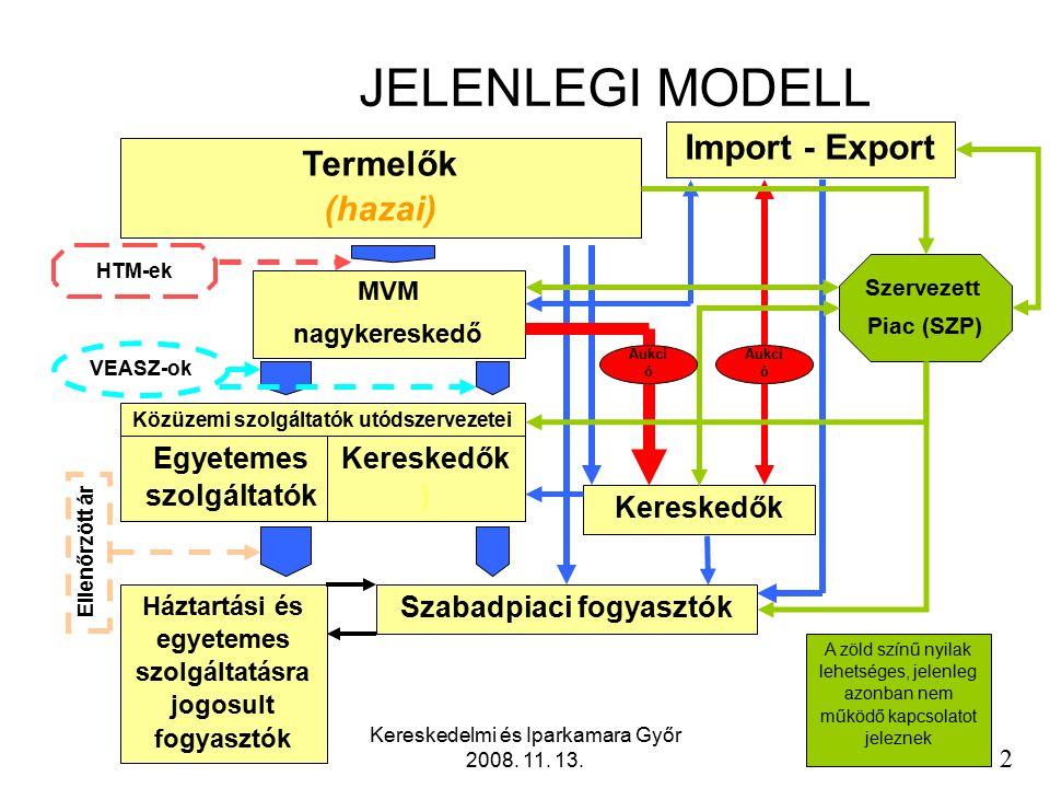 Kereskedelmi és Iparkamara Győr 2008.11. 13. 13 Az elosztási díjak szerkezete alapdíj: KIF II.