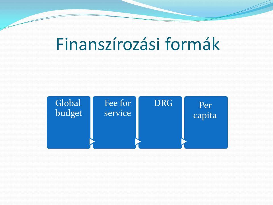 Finanszírozási formák Global budget Fee for service DRG Per capita