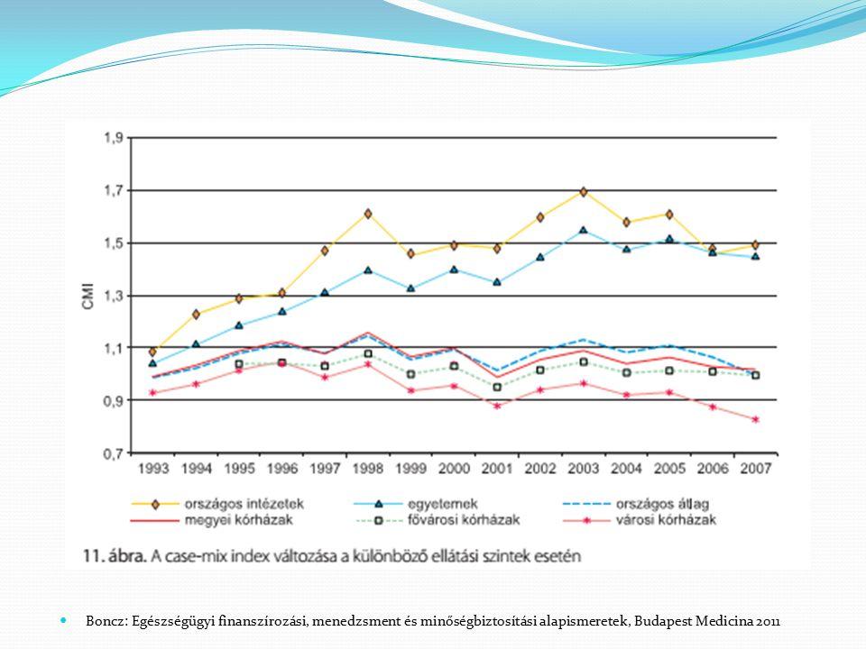 Boncz: Egészségügyi finanszírozási, menedzsment és minőségbiztosítási alapismeretek, Budapest Medicina 2011