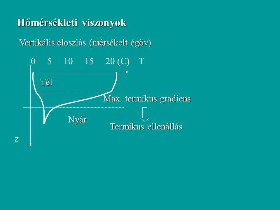 Hőmérsékleti viszonyok z Vertikális eloszlás (mérsékelt égöv) 0 5 10 15 20 (C) T Nyár Tél Max.
