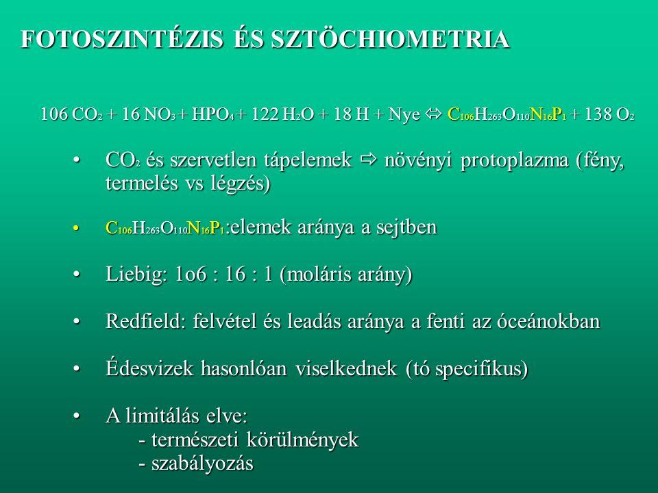 FOTOSZINTÉZIS ÉS SZTÖCHIOMETRIA FOTOSZINTÉZIS ÉS SZTÖCHIOMETRIA 106 CO 2 + 16 NO 3 + HPO 4 + 122 H 2 O + 18 H + Nye  C 106 H 263 O 110 N 16 P 1 + 138 O 2 CO 2 és szervetlen tápelemek  növényi protoplazma (fény, termelés vs légzés)CO 2 és szervetlen tápelemek  növényi protoplazma (fény, termelés vs légzés) C 106 H 263 O 110 N 16 P 1 :elemek aránya a sejtbenC 106 H 263 O 110 N 16 P 1 :elemek aránya a sejtben Liebig: 1o6 : 16 : 1 (moláris arány)Liebig: 1o6 : 16 : 1 (moláris arány) Redfield: felvétel és leadás aránya a fenti az óceánokbanRedfield: felvétel és leadás aránya a fenti az óceánokban Édesvizek hasonlóan viselkednek (tó specifikus)Édesvizek hasonlóan viselkednek (tó specifikus) A limitálás elve:A limitálás elve: - természeti körülmények - szabályozás