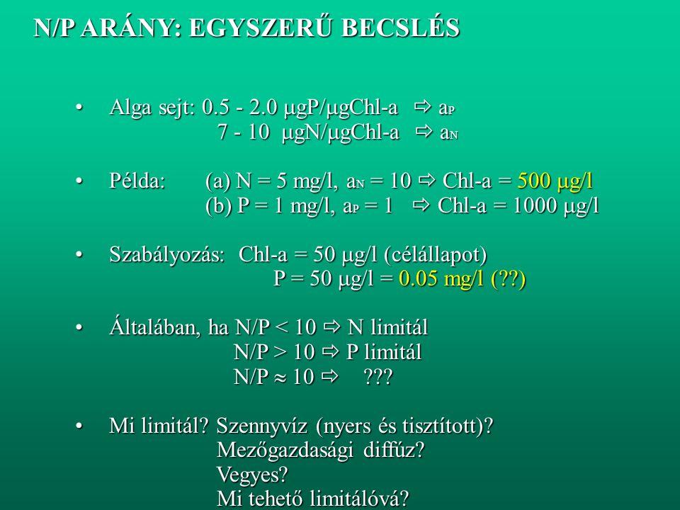 N/P ARÁNY: EGYSZERŰ BECSLÉS N/P ARÁNY: EGYSZERŰ BECSLÉS Alga sejt: 0.5 - 2.0  gP/  gChl-a  a PAlga sejt: 0.5 - 2.0  gP/  gChl-a  a P 7 - 10  gN/  gChl-a  a N 7 - 10  gN/  gChl-a  a N Példa: (a) N = 5 mg/l, a N = 10  Chl-a = 500  g/lPélda: (a) N = 5 mg/l, a N = 10  Chl-a = 500  g/l (b) P = 1 mg/l, a P = 1  Chl-a = 1000  g/l (b) P = 1 mg/l, a P = 1  Chl-a = 1000  g/l Szabályozás: Chl-a = 50  g/l (célállapot)Szabályozás: Chl-a = 50  g/l (célállapot) P = 50  g/l = 0.05 mg/l ( ) P = 50  g/l = 0.05 mg/l ( ) Általában, ha N/P < 10  N limitálÁltalában, ha N/P < 10  N limitál N/P > 10  P limitál N/P > 10  P limitál N/P  10  .