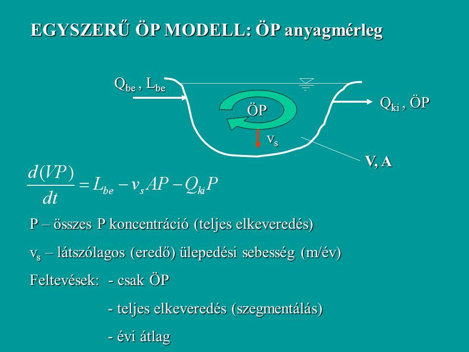 EGYSZERŰ ÖP MODELL: ÖP anyagmérleg Q be, L be V, A Q ki, ÖP ÖP vsvsvsvs P – összes P koncentráció (teljes elkeveredés) v s – látszólagos (eredő) ülepedési sebesség (m/év) Feltevések: - csak ÖP - teljes elkeveredés (szegmentálás) - teljes elkeveredés (szegmentálás) - évi átlag - évi átlag
