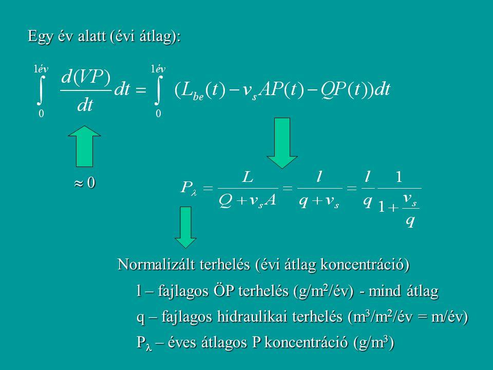  0 0 0 0 Egy év alatt (évi átlag): Normalizált terhelés (évi átlag koncentráció) l – fajlagos ÖP terhelés (g/m 2 /év) - mind átlag q – fajlagos hidraulikai terhelés (m 3 /m 2 /év = m/év) P – éves átlagos P koncentráció (g/m 3 )