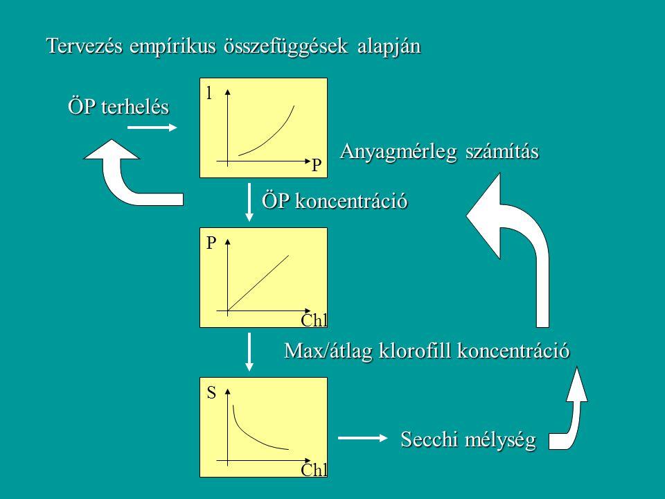 Tervezés empírikus összefüggések alapján ÖP terhelés Anyagmérleg számítás ÖP koncentráció P lChl P Max/átlag klorofill koncentráció Chl S Secchi mélység