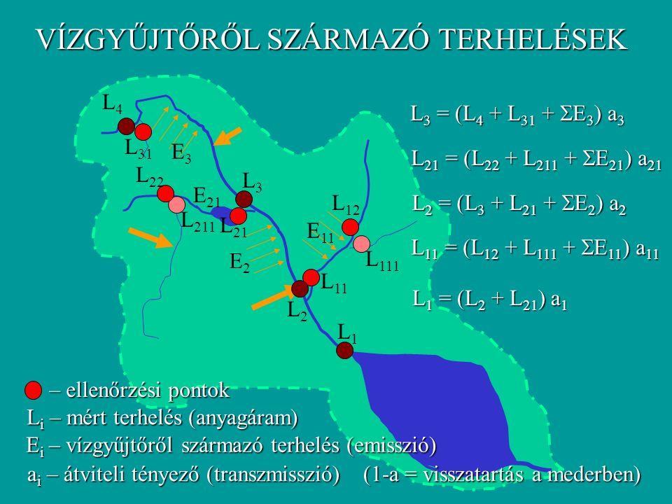 VÍZGYŰJTŐRŐL SZÁRMAZÓ TERHELÉSEK L1L1 L2L2 L3L3 L4L4 L 111 L211L211 L11L11 L12L12 L 21 L 22 L 31 L 3 = (L 4 + L 31 +  E 3 ) a 3 L 21 = (L 22 + L 211 +  E 21 ) a 21 L 2 = (L 3 + L 21 +  E 2 ) a 2 L 11 = (L 12 + L 111 +  E 11 ) a 11 L 1 = (L 2 + L 21 ) a 1 L i – mért terhelés (anyagáram) – ellenőrzési pontok E i – vízgyűjtőről származó terhelés (emisszió) E2E2 E3E3 E 11 E 21 a i – átviteli tényező (transzmisszió)(1-a = visszatartás a mederben)