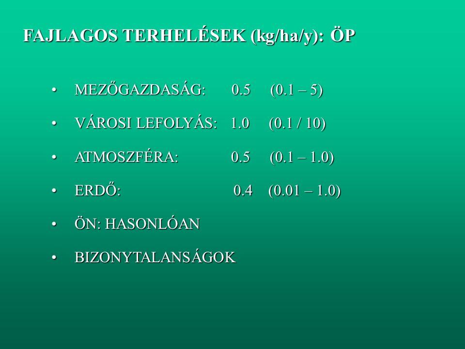 FAJLAGOS TERHELÉSEK (kg/ha/y): ÖP FAJLAGOS TERHELÉSEK (kg/ha/y): ÖP MEZŐGAZDASÁG: 0.5 (0.1 – 5)MEZŐGAZDASÁG: 0.5 (0.1 – 5) VÁROSI LEFOLYÁS: 1.0 (0.1 / 10)VÁROSI LEFOLYÁS: 1.0 (0.1 / 10) ATMOSZFÉRA: 0.5 (0.1 – 1.0)ATMOSZFÉRA: 0.5 (0.1 – 1.0) ERDŐ: 0.4 (0.01 – 1.0)ERDŐ: 0.4 (0.01 – 1.0) ÖN: HASONLÓANÖN: HASONLÓAN BIZONYTALANSÁGOKBIZONYTALANSÁGOK