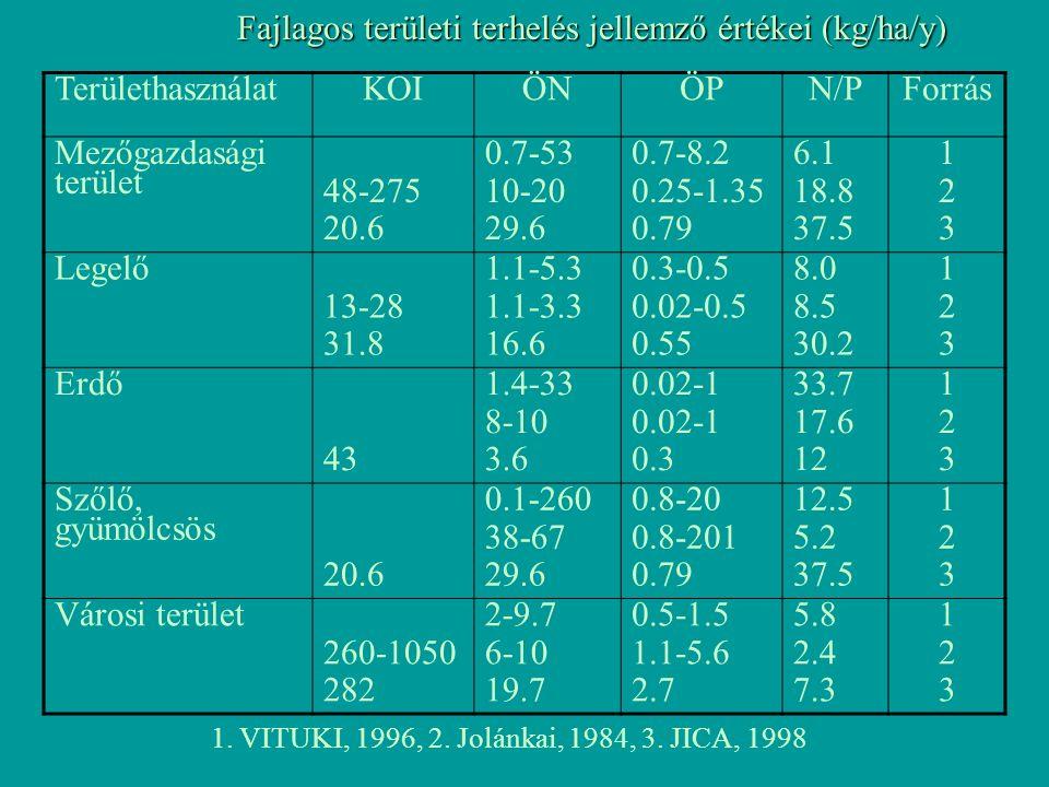 Fajlagos területi terhelés jellemző értékei (kg/ha/y) TerülethasználatKOIÖNÖPN/PForrás Mezőgazdasági terület 48-275 20.6 0.7-53 10-20 29.6 0.7-8.2 0.25-1.35 0.79 6.1 18.8 37.5 123123 Legelő 13-28 31.8 1.1-5.3 1.1-3.3 16.6 0.3-0.5 0.02-0.5 0.55 8.0 8.5 30.2 123123 Erdő 43 1.4-33 8-10 3.6 0.02-1 0.3 33.7 17.6 12 123123 Szőlő, gyümölcsös 20.6 0.1-260 38-67 29.6 0.8-20 0.8-201 0.79 12.5 5.2 37.5 123123 Városi terület 260-1050 282 2-9.7 6-10 19.7 0.5-1.5 1.1-5.6 2.7 5.8 2.4 7.3 123123 1.