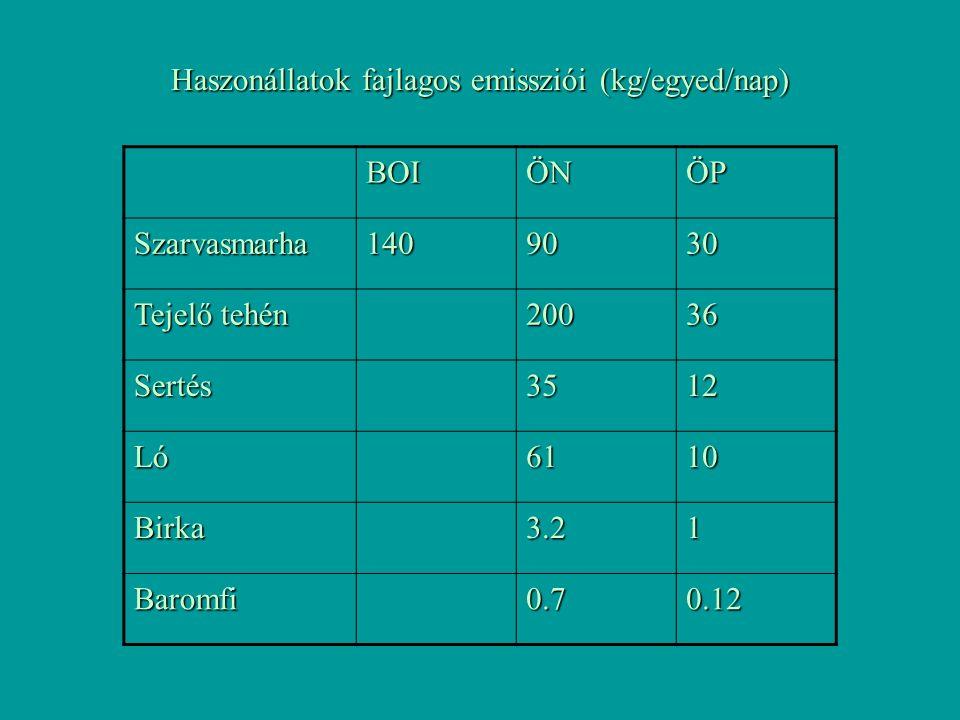 BOIÖNÖP Szarvasmarha1409030 Tejelő tehén 20036 Sertés3512 Ló6110 Birka3.21 Baromfi0.70.12 Haszonállatok fajlagos emissziói (kg/egyed/nap)
