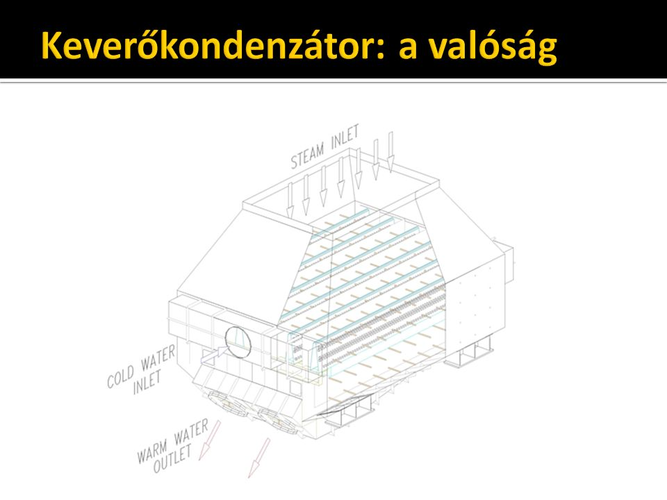 Típusok, lehetőségek  friss hűtőközeggel  frissvízhűtés  közvetlen léghűtés  visszahűtéses rendszerek  hűtőtó (szóróhűtővel vagy anélkül)  hűtőtorony ▪ nedves ▪ száraz ▪ kombinált (hibrid)