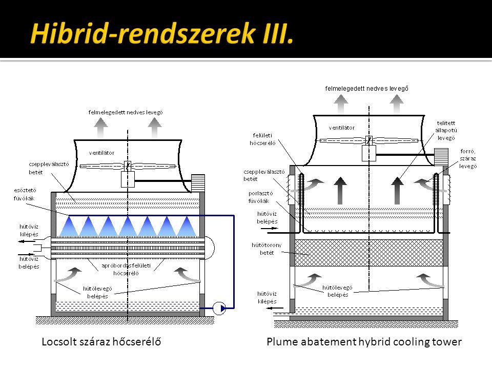 Locsolt száraz hőcserélőPlume abatement hybrid cooling tower