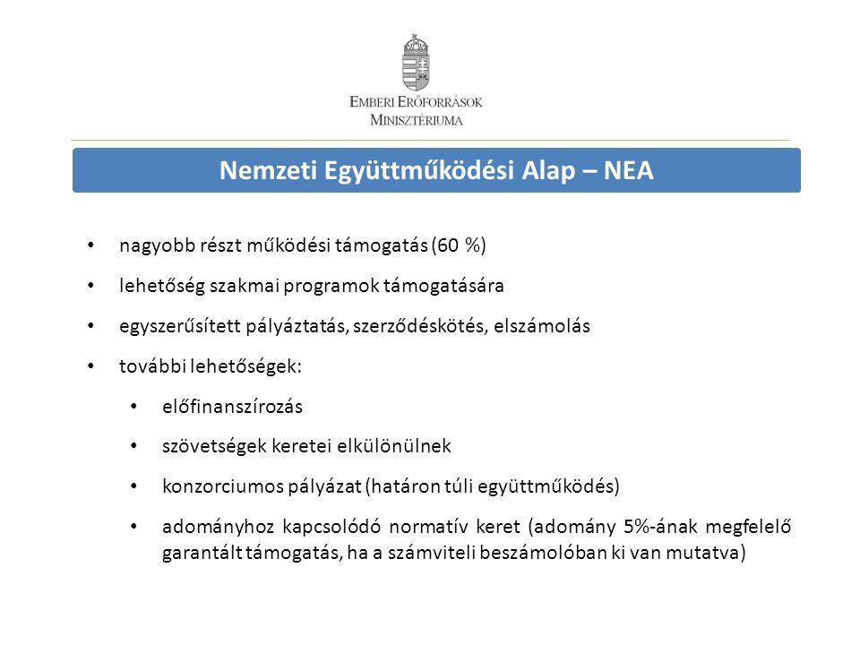 Nemzeti Együttműködési Alap – NEA nagyobb részt működési támogatás (60 %) lehetőség szakmai programok támogatására egyszerűsített pályáztatás, szerződéskötés, elszámolás további lehetőségek: előfinanszírozás szövetségek keretei elkülönülnek konzorciumos pályázat (határon túli együttműködés) adományhoz kapcsolódó normatív keret (adomány 5%-ának megfelelő garantált támogatás, ha a számviteli beszámolóban ki van mutatva)