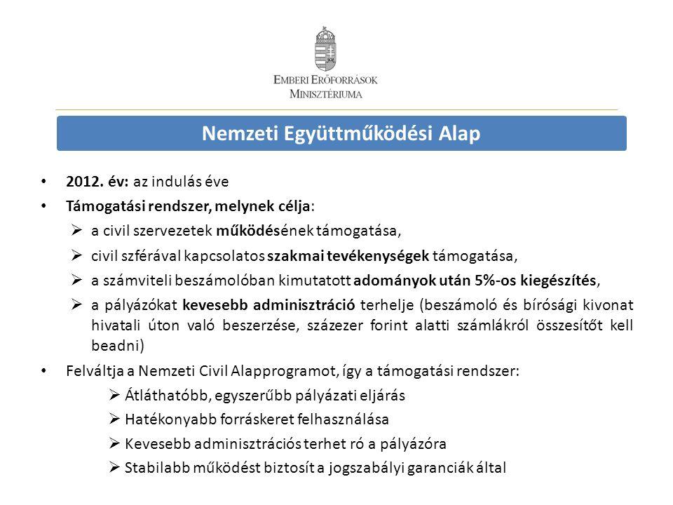 Nemzeti Együttműködési Alap 2012. év: az indulás éve Támogatási rendszer, melynek célja:  a civil szervezetek működésének támogatása,  civil szféráv