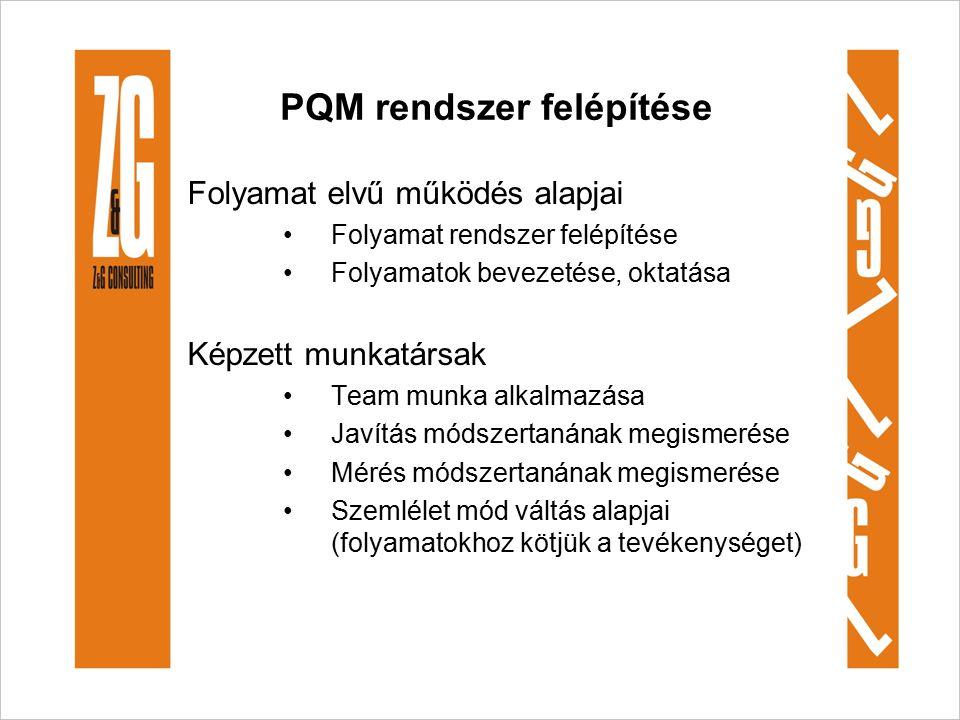 PQM rendszer felépítése Folyamat elvű működés alapjai Folyamat rendszer felépítése Folyamatok bevezetése, oktatása Képzett munkatársak Team munka alkalmazása Javítás módszertanának megismerése Mérés módszertanának megismerése Szemlélet mód váltás alapjai (folyamatokhoz kötjük a tevékenységet)