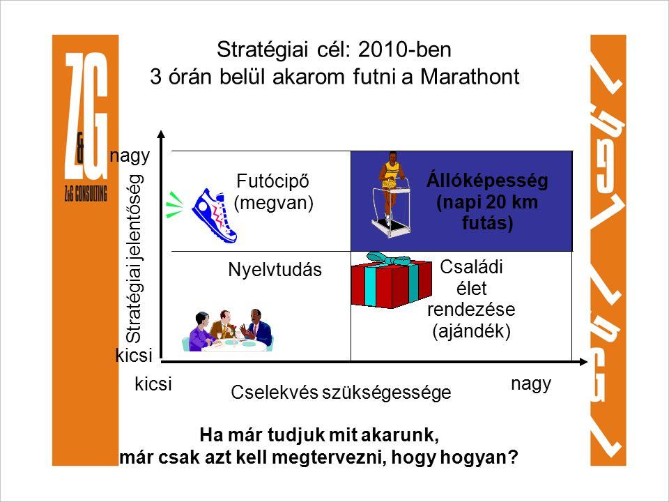 Stratégiai cél: 2010-ben 3 órán belül akarom futni a Marathont Állóképesség (napi 20 km futás) Futócipő (megvan) Nyelvtudás Családi élet rendezése (ajándék) Cselekvés szükségessége nagy kicsi Stratégiai jelentőség kicsi nagy Ha már tudjuk mit akarunk, már csak azt kell megtervezni, hogy hogyan