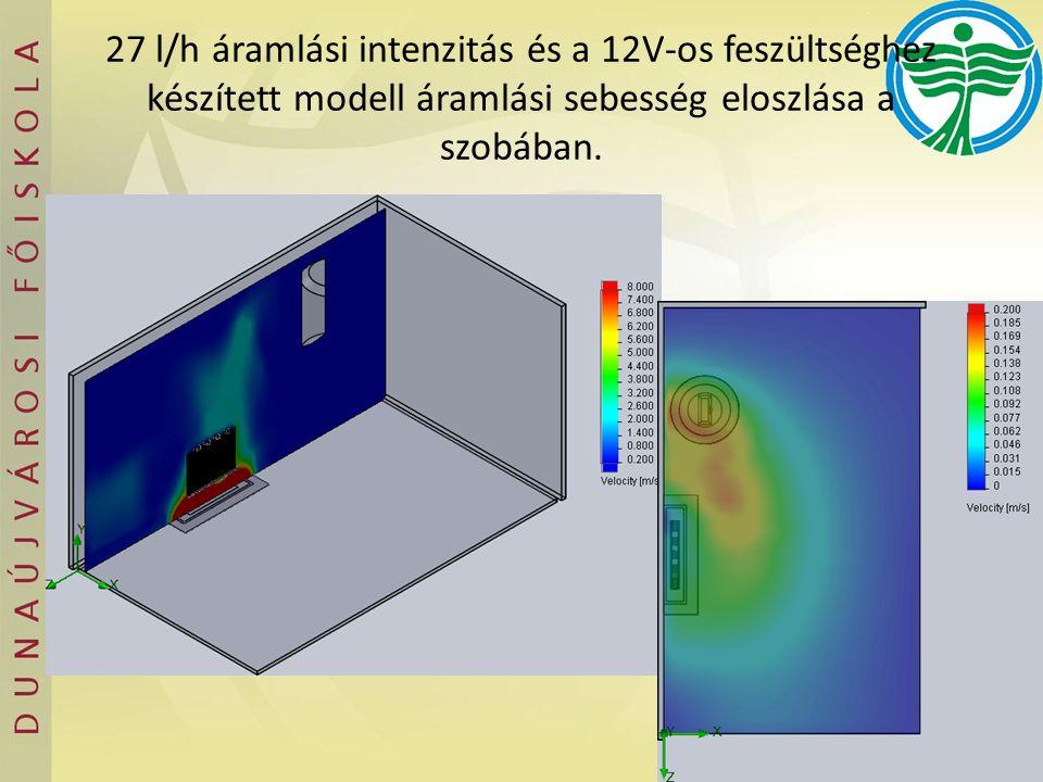 27 l/h áramlási intenzitás és a 12V-os feszültséghez készített modell áramlási sebesség eloszlása a szobában.