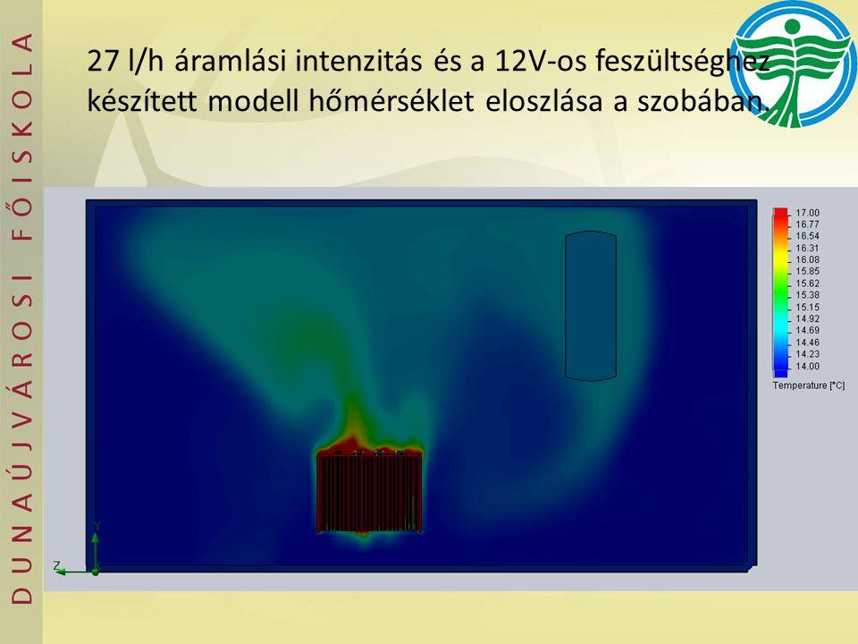 27 l/h áramlási intenzitás és a 12V-os feszültséghez készített modell hőmérséklet eloszlása a szobában.