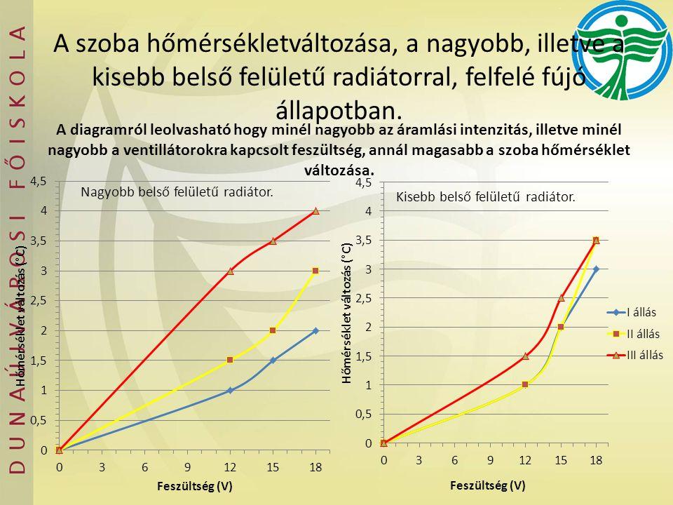 A diagramról leolvasható hogy minél nagyobb az áramlási intenzitás, illetve minél nagyobb a ventillátorokra kapcsolt feszültség, annál magasabb a szoba hőmérséklet változása.