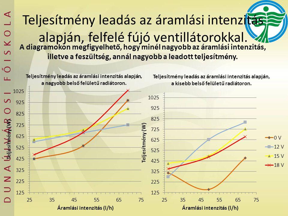 A diagramokon megfigyelhető, hogy minél nagyobb az áramlási intenzitás, illetve a feszültség, annál nagyobb a leadott teljesítmény.