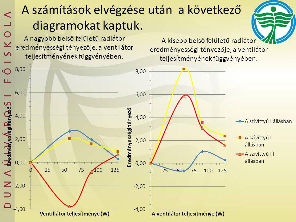 A számítások elvégzése után a következő diagramokat kaptuk. A nagyobb belső felületű radiátor eredményességi tényezője, a ventilátor teljesítményének