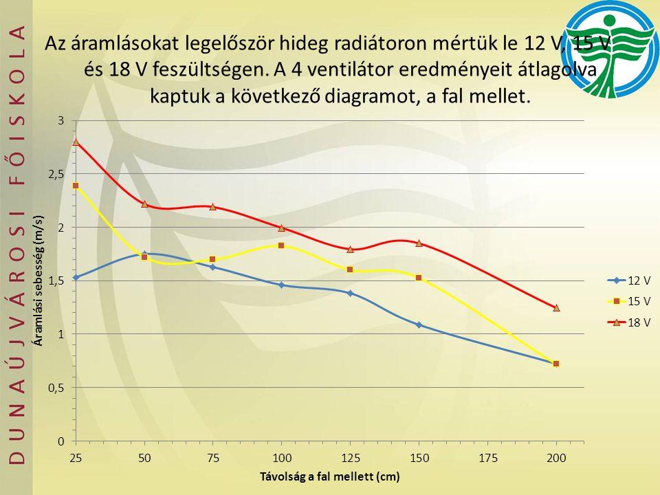 Az áramlásokat legelőször hideg radiátoron mértük le 12 V, 15 V és 18 V feszültségen. A 4 ventilátor eredményeit átlagolva kaptuk a következő diagramo