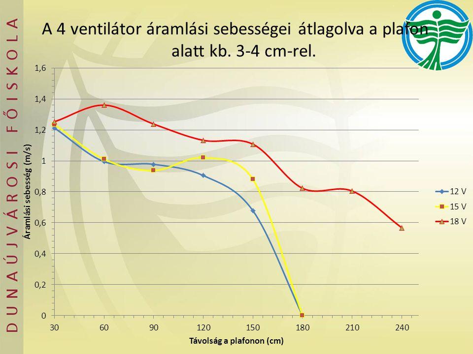 A leadott teljesítmény, és a felvett teljesítményből meghatározható a radiátor eredményességi tényezője, az formulával, amiben ET az eredményességi tényező, P lv a radiátor leadott teljesítménye feszültséggel meghajtott ventilátorokkal, P lvn radiátor leadott teljesítménye kikapcsolt ventillátorok esetében, P v a ventilátorok teljesítménye.