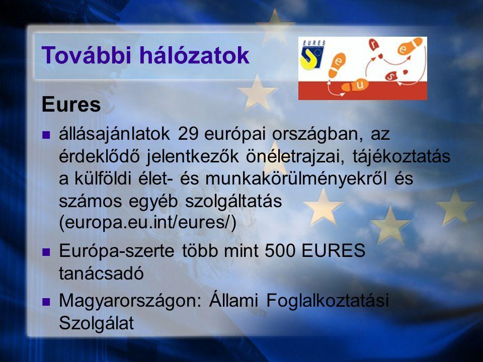 További hálózatok Eures állásajánlatok 29 európai országban, az érdeklődő jelentkezők önéletrajzai, tájékoztatás a külföldi élet- és munkakörülményekről és számos egyéb szolgáltatás (europa.eu.int/eures/) Európa-szerte több mint 500 EURES tanácsadó Magyarországon: Állami Foglalkoztatási Szolgálat