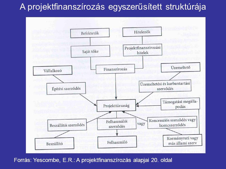 Forrás: Yescombe, E.R.: A projektfinanszírozás alapjai 20.