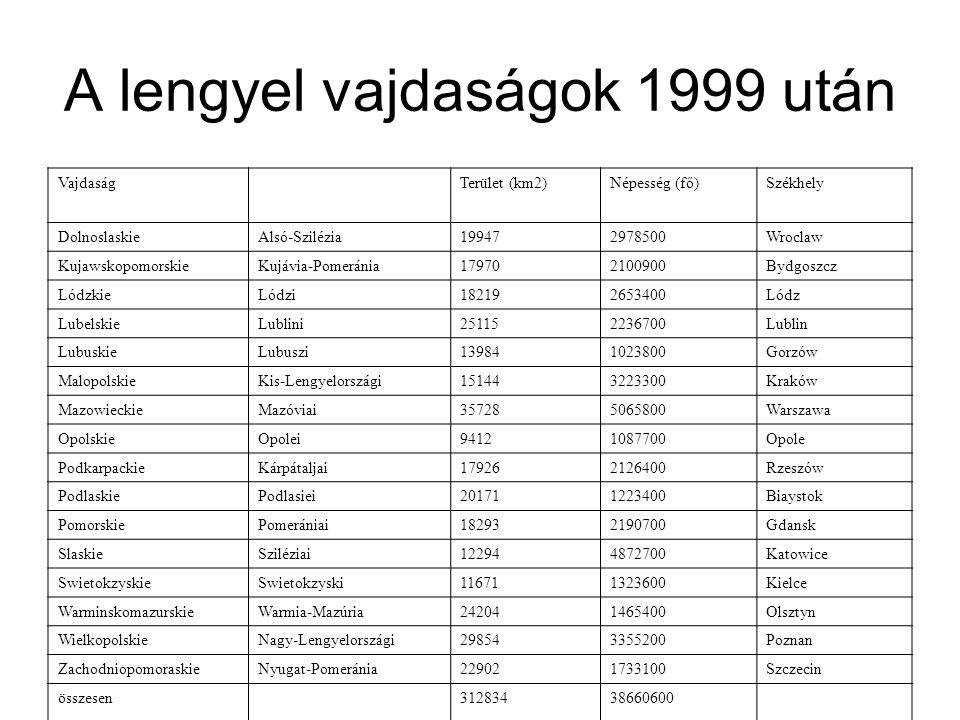A lengyel vajdaságok 1999 után VajdaságTerület (km2)Népesség (fő)Székhely DolnoslaskieAlsó-Szilézia199472978500Wroclaw KujawskopomorskieKujávia-Pomeránia179702100900Bydgoszcz LódzkieLódzi182192653400Lódz LubelskieLublini251152236700Lublin LubuskieLubuszi139841023800Gorzów MalopolskieKis-Lengyelországi151443223300Kraków MazowieckieMazóviai357285065800Warszawa OpolskieOpolei94121087700Opole PodkarpackieKárpátaljai179262126400Rzeszów PodlaskiePodlasiei201711223400Biaystok PomorskiePomerániai182932190700Gdansk SlaskieSziléziai122944872700Katowice SwietokzyskieSwietokzyski116711323600Kielce WarminskomazurskieWarmia-Mazúria242041465400Olsztyn WielkopolskieNagy-Lengyelországi298543355200Poznan ZachodniopomoraskieNyugat-Pomeránia229021733100Szczecin összesen31283438660600