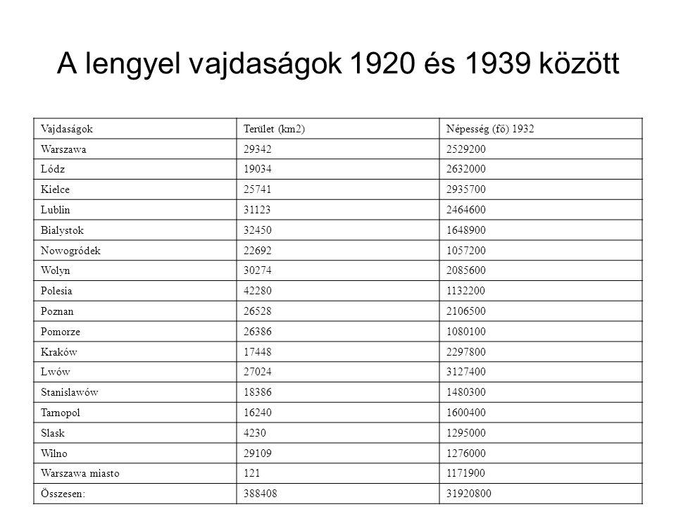 A lengyel vajdaságok 1920 és 1939 között VajdaságokTerület (km2)Népesség (fő) 1932 Warszawa293422529200 Lódz190342632000 Kielce257412935700 Lublin311232464600 Bialystok324501648900 Nowogródek226921057200 Wolyn302742085600 Polesia422801132200 Poznan265282106500 Pomorze263861080100 Kraków174482297800 Lwów270243127400 Stanislawów183861480300 Tarnopol162401600400 Slask42301295000 Wilno291091276000 Warszawa miasto1211171900 Összesen:38840831920800