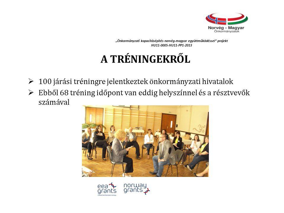 """""""Önkormányzati kapacitásépítés norvég‐magyar együttműködéssel projekt HU11-0005-HU11-PP1-2013 A TRÉNINGEKRŐL  100 járási tréningre jelentkeztek önkormányzati hivatalok  Ebből 68 tréning időpont van eddig helyszínnel és a résztvevők számával"""