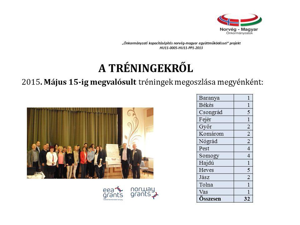 """""""Önkormányzati kapacitásépítés norvég‐magyar együttműködéssel projekt HU11-0005-HU11-PP1-2013 A TRÉNINGEKRŐL 2015."""