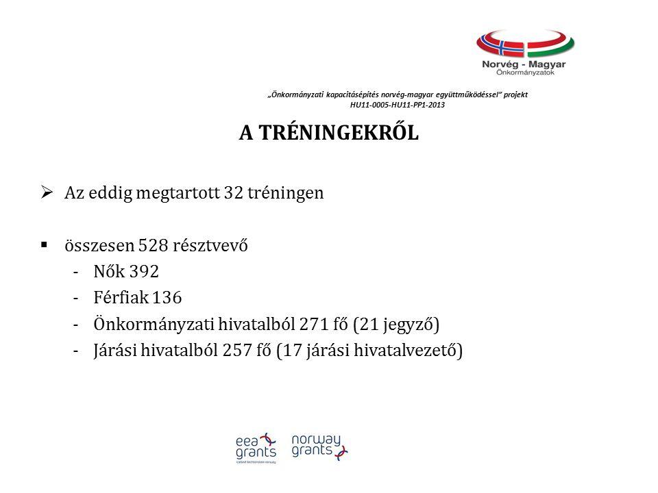 """""""Önkormányzati kapacitásépítés norvég‐magyar együttműködéssel projekt HU11-0005-HU11-PP1-2013 A TRÉNINGEKRŐL  Az eddig megtartott 32 tréningen  összesen 528 résztvevő -Nők 392 -Férfiak 136 -Önkormányzati hivatalból 271 fő (21 jegyző) -Járási hivatalból 257 fő (17 járási hivatalvezető)"""