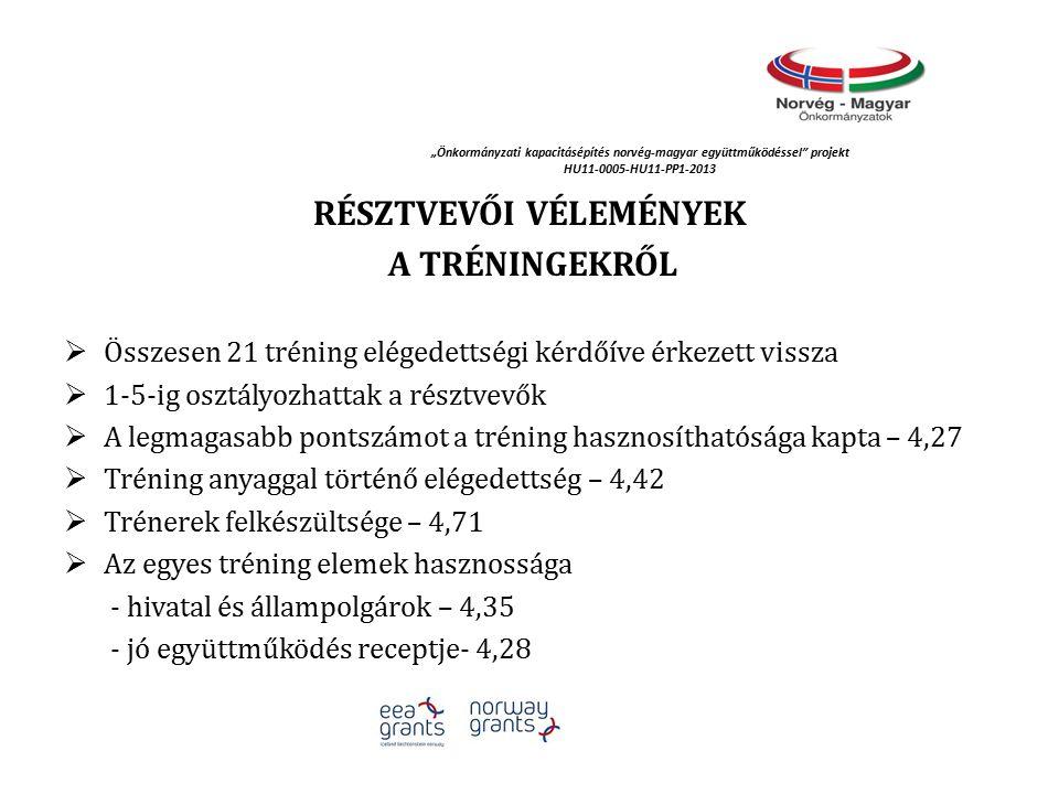 """""""Önkormányzati kapacitásépítés norvég‐magyar együttműködéssel projekt HU11-0005-HU11-PP1-2013 RÉSZTVEVŐI VÉLEMÉNYEK A TRÉNINGEKRŐL  Összesen 21 tréning elégedettségi kérdőíve érkezett vissza  1-5-ig osztályozhattak a résztvevők  A legmagasabb pontszámot a tréning hasznosíthatósága kapta – 4,27  Tréning anyaggal történő elégedettség – 4,42  Trénerek felkészültsége – 4,71  Az egyes tréning elemek hasznossága - hivatal és állampolgárok – 4,35 - jó együttműködés receptje- 4,28"""
