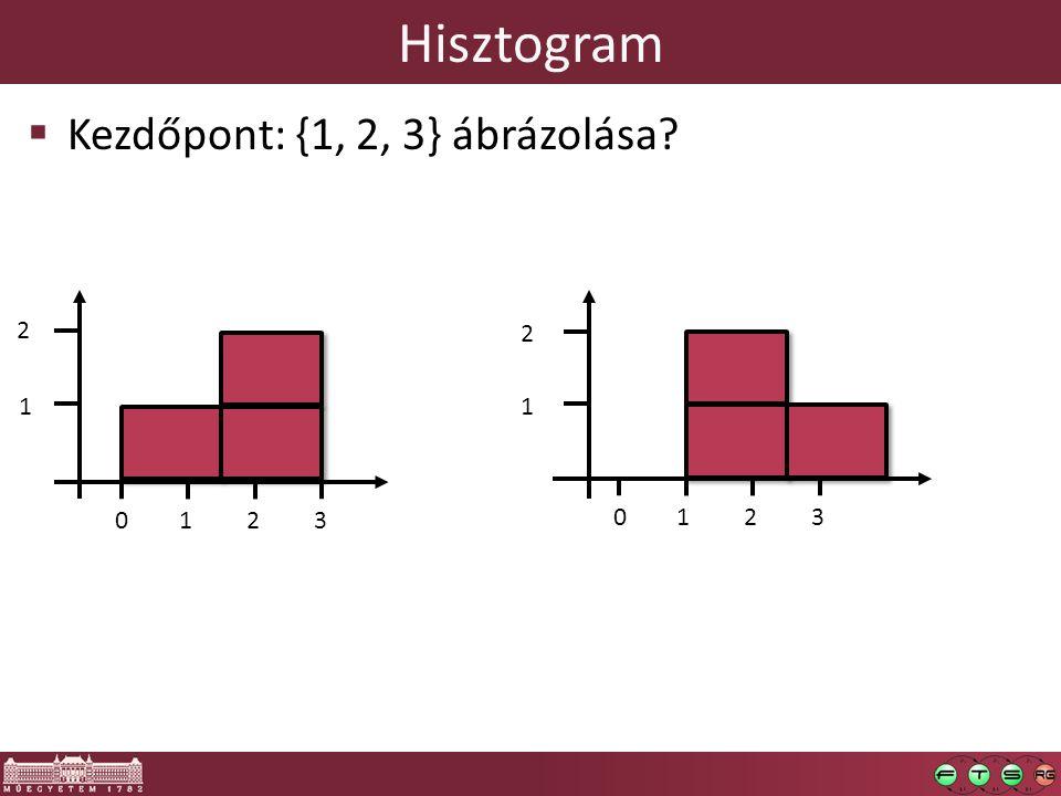 Hisztogram  Kezdőpont: {1, 2, 3} ábrázolása? 0 12 3 0 12 3 1 2 2 1