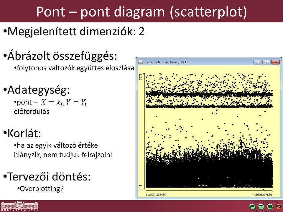 Pont – pont diagram (scatterplot)