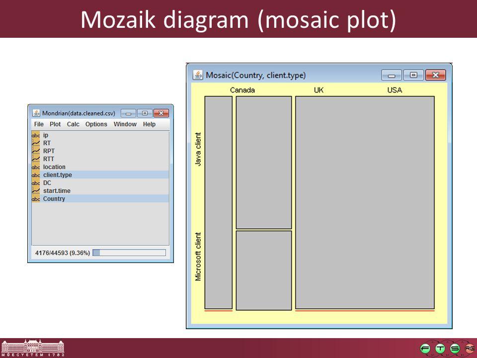 Mozaik diagram (mosaic plot)